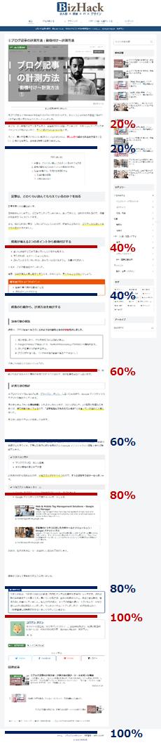 スクロール率・読了率の違いを表す図