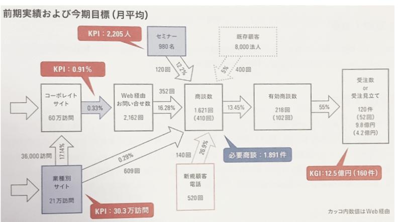 小川卓、現場のプロがやさしく書いた Webサイトの分析・改善の教科書、マイナビ出版【改訂2版】P17の図解画像