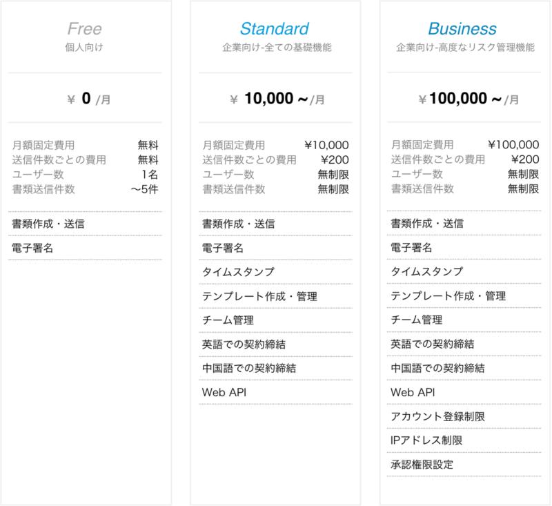 Cloudsign(クラウドサイン)料金表の画像
