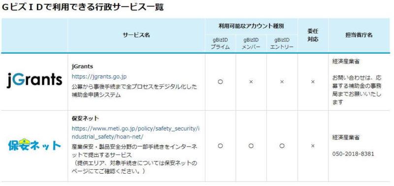 GビズIDで利用できるサービス一覧画像