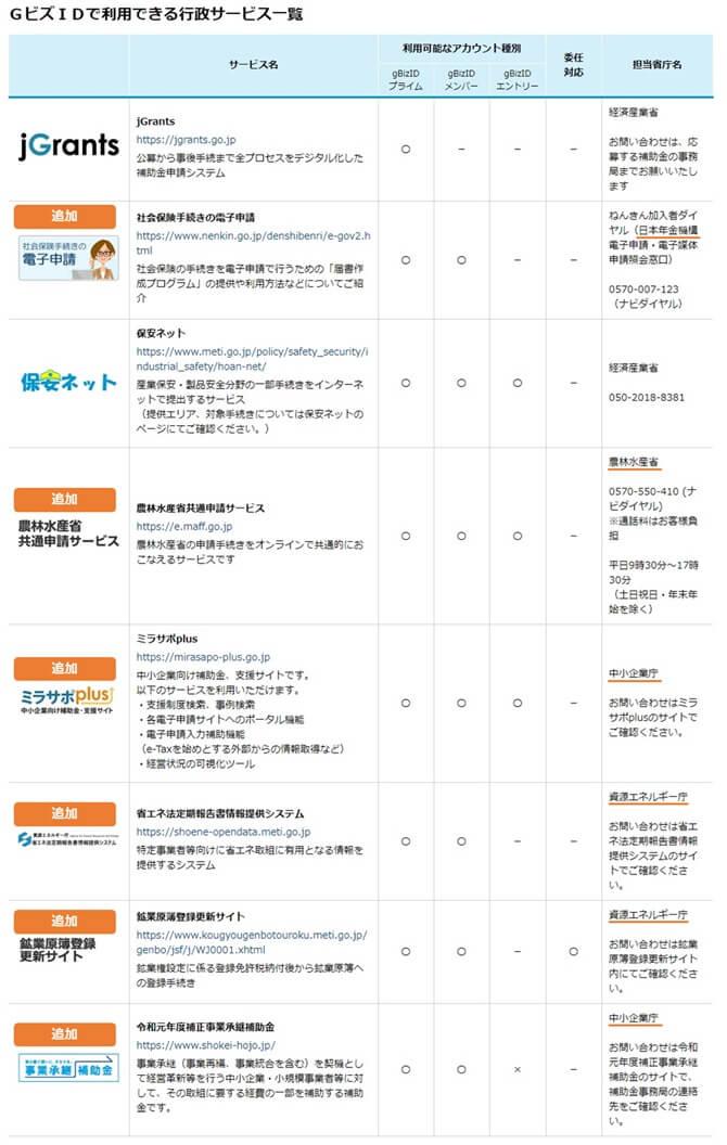 GビズIDで利用できるサービス一覧(2020年04月現在)画像