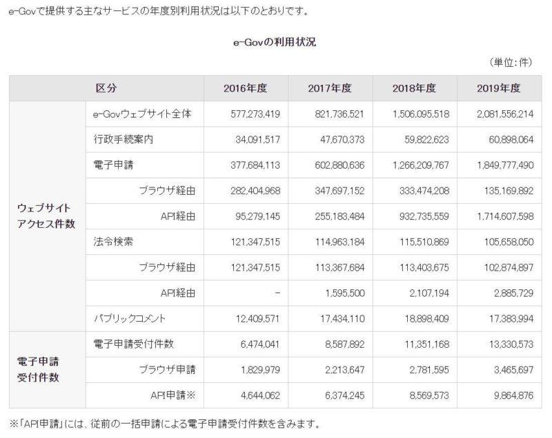 e-Govの利用状況の数値表
