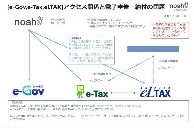 税理士との情報共有資料の一例画像
