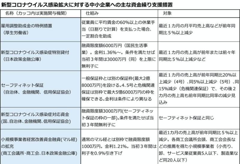 新型コロナウィルス感染拡大に対する中小企業への主な資金繰り支援措置の一覧表