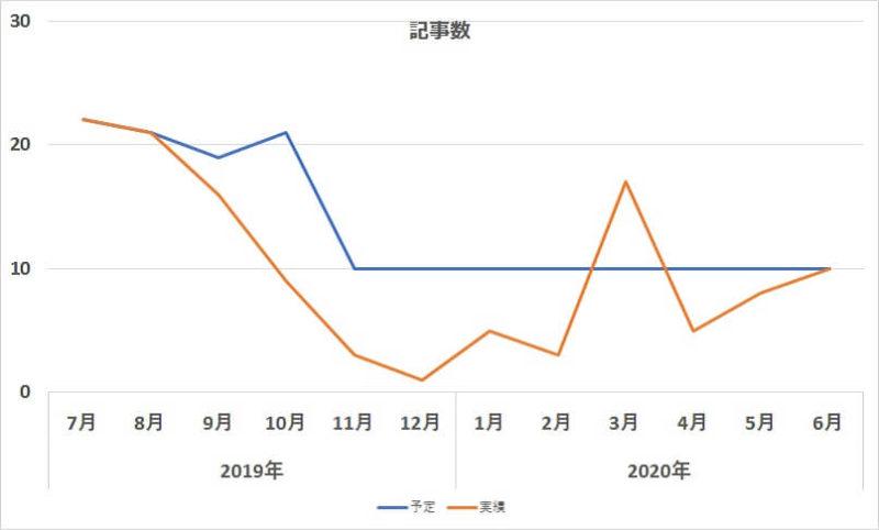 1年間の記事数-予定と実績グラフ