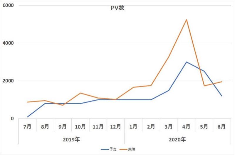 1年間のPV数-予定と実績グラフ