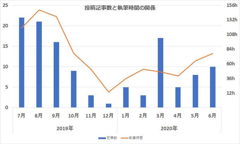 1年間の記事数と執筆時間の関係グラフ