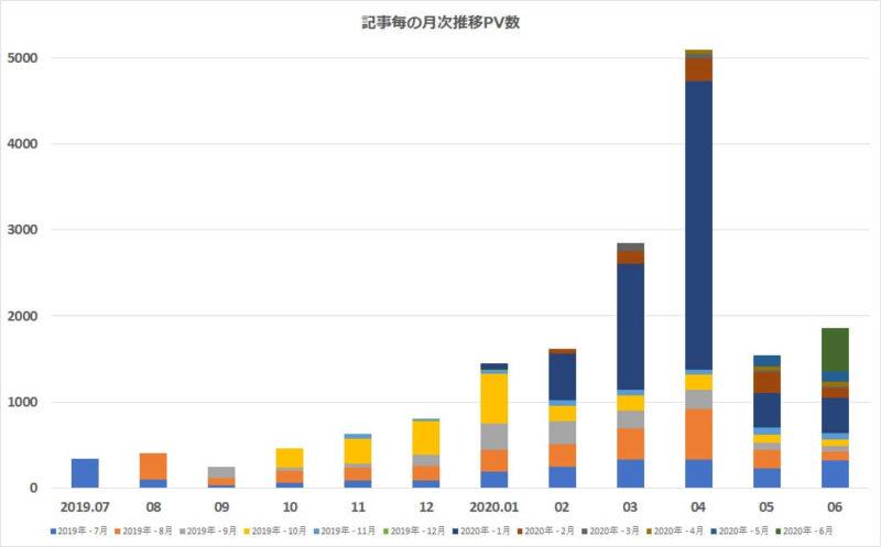 1年間の記事毎と月次推移PV数グラフ
