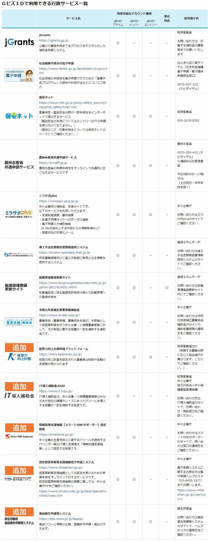 GビズIDで利用できるサービス一覧(2020年10月現在)画像