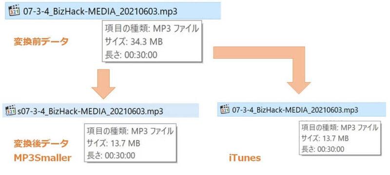 MP3データ(34.3MB)をMP3SmallerとiTunesでビットレート変換しても容量は同じ(13.7MB)
