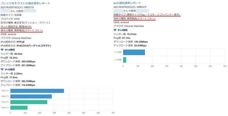 みんなのネット回線速度(みんそく)の計測結果「左  スマホ、無線(Wi-Fi)、平日の 10:37 計測 /  右  スマホ 、無線(5G)、平日の 16:04 計測 」