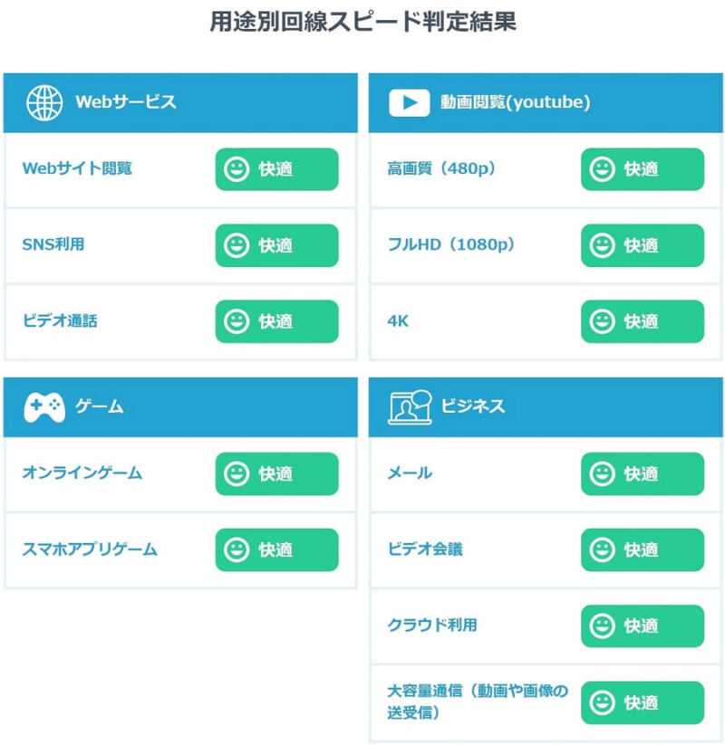 Internet Speed Test(USEN)の紹介画像「用途別結果」